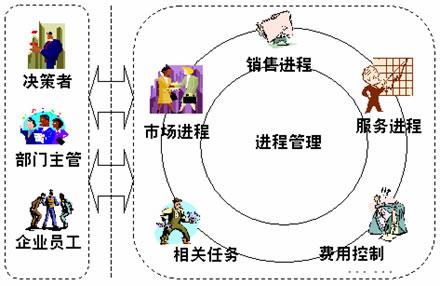 拓维信息企业结构图